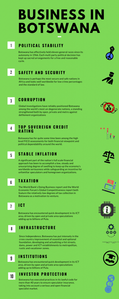 Business in Botswana's Infographic