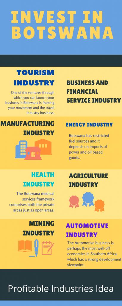Invest in Botswana Infographic